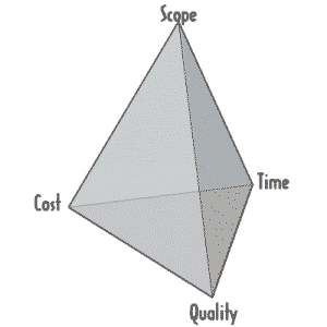 The Productivity Tetrahedron